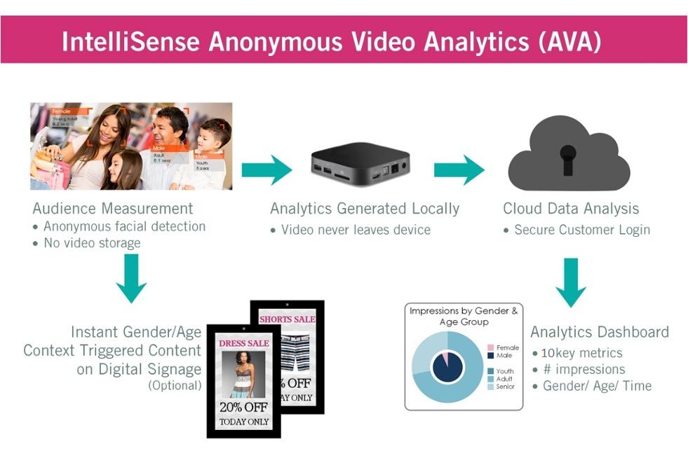 Intellisense Anonymous Video Analytics (AVA)