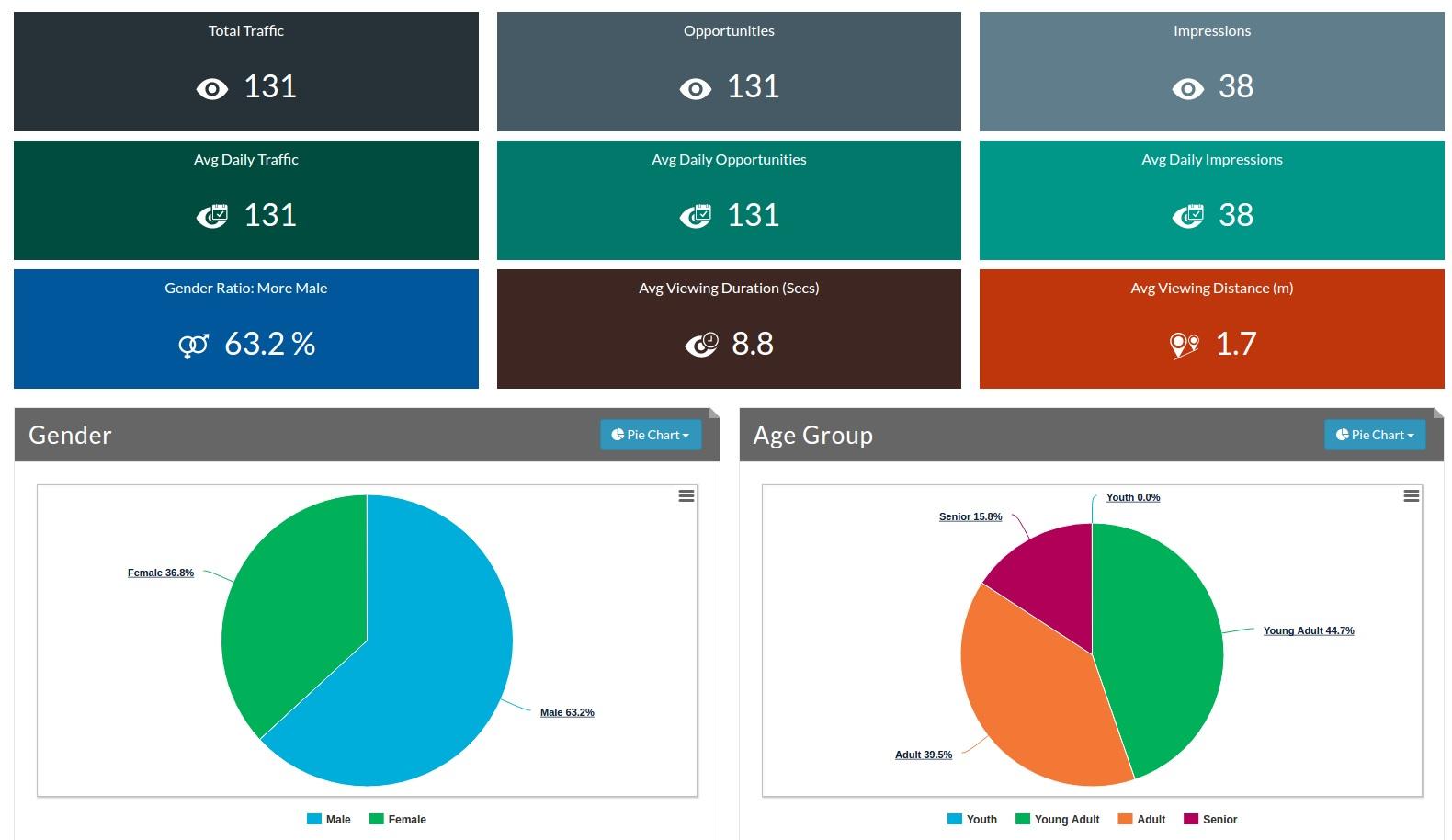 Intellisense Analytics Dashboard